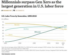 Millennials in US Labor Force 2015