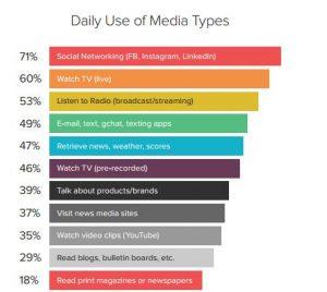 Millennnials Media Consumption 2014